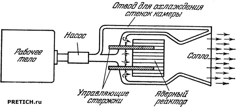 ракетный ядерный двигатель с