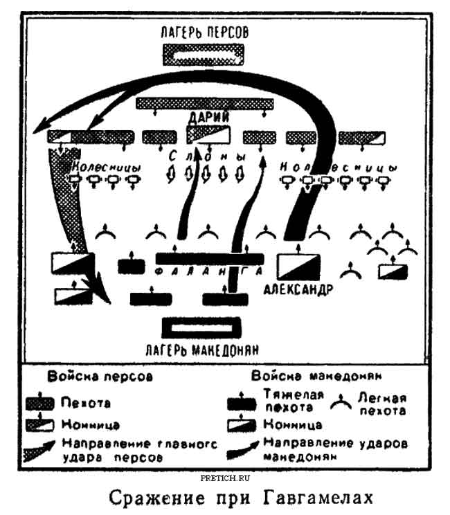 Сражение при Гавгамелах, 332
