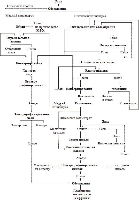 Платина - схема переработки